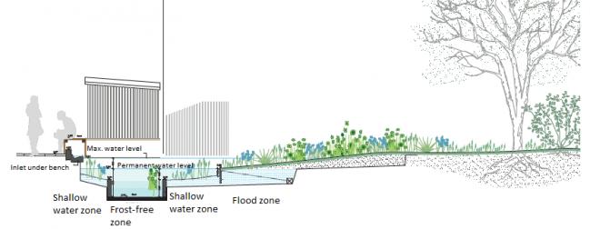 Biowater aarhus